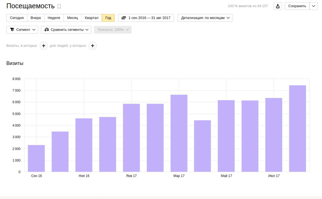 График посещаемости показывающий падение трафика по причине ошибки сертификата