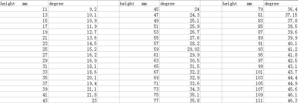 Таблица для выставлени угла заточки