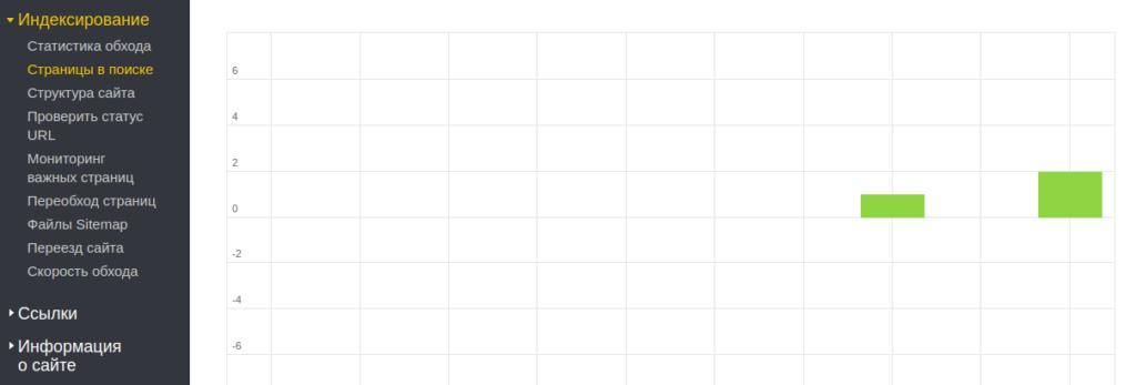 График нормальной индексации сайта
